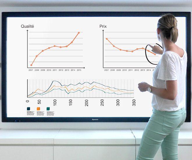 Comment optimiser l'utilisation d'un écran interactif ?